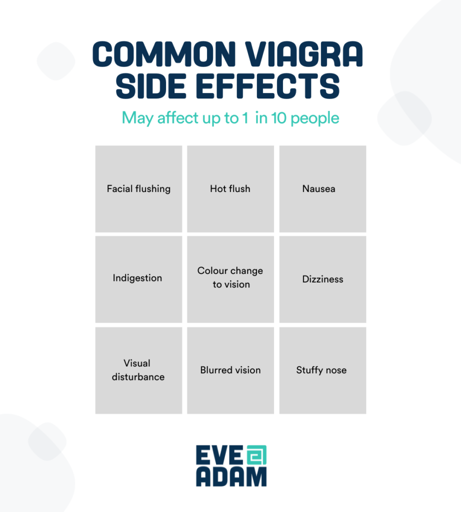 Viagra common side effects table